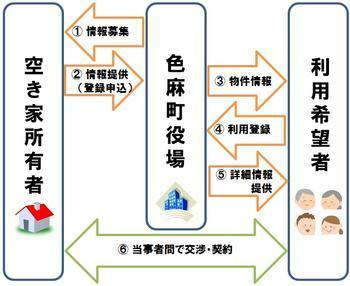 空き家バンク事業の流れについて説明したフロー図